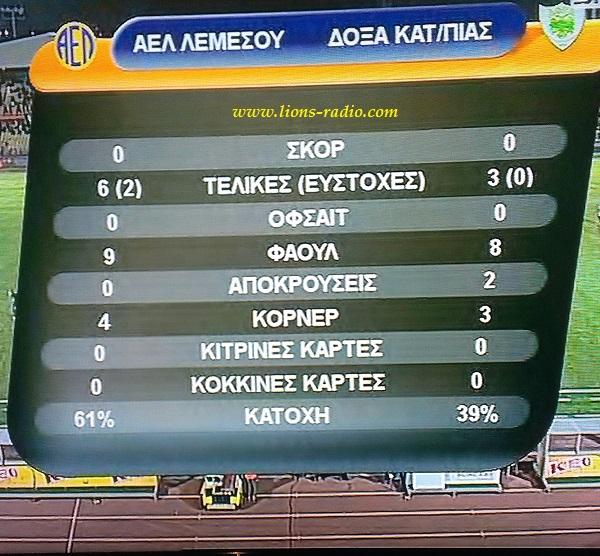 stats a