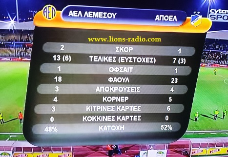 stats b imixrono AEL apoel