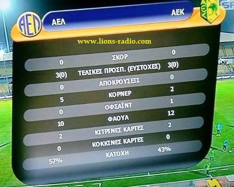 AEL aek 2015 statistika a imixronou