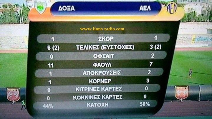 statistika doxa AEL (2)