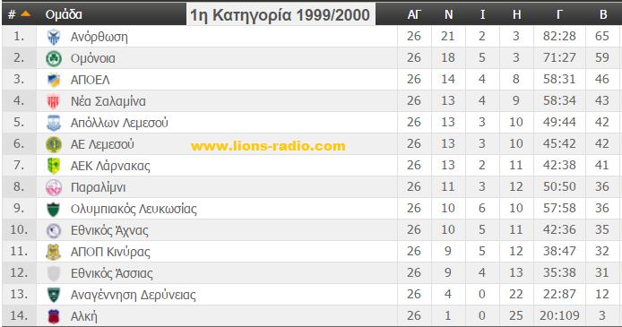 telikivathmologia1999-2000