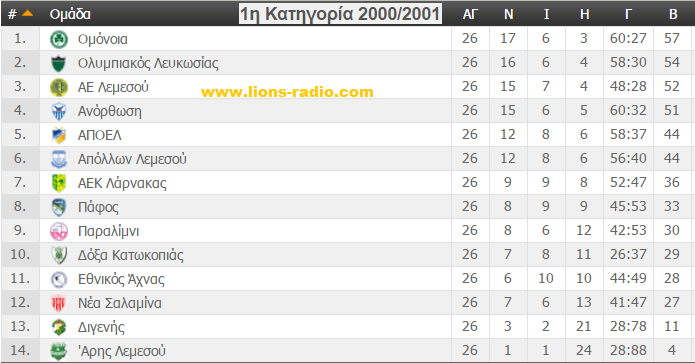 telikivathmologia2000-2001