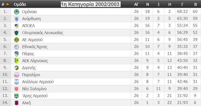 telikivathmologia2002-2003