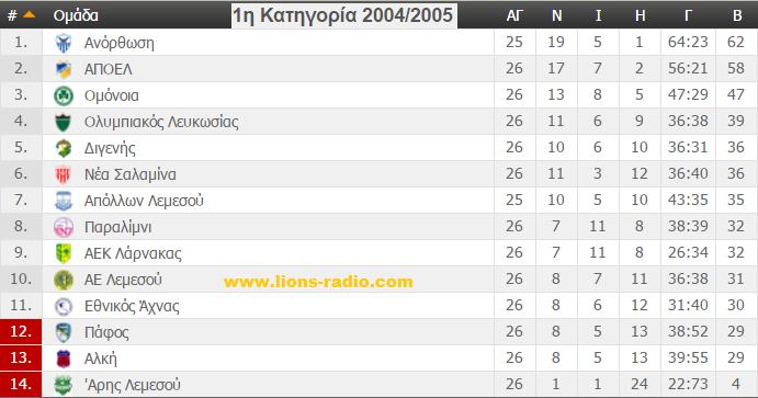 telikivathmologia2004-2005