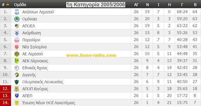 telikivathmologia2005-2006