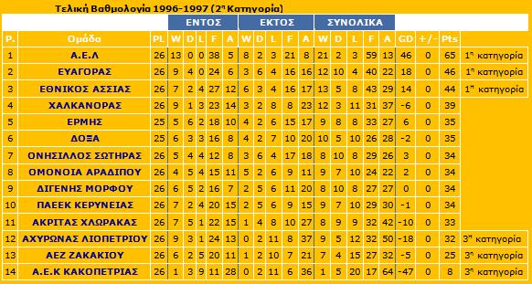telikivathmologia96-97