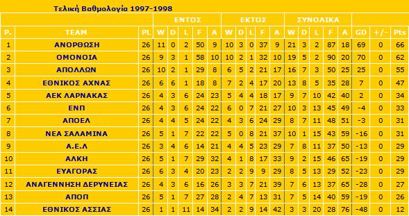 telikivathmologia97-98