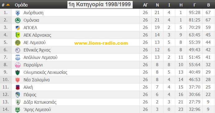 telikivathmologia98-99WWW.LIONS-RADIO.COM