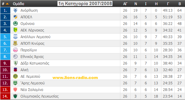 Βαθμολογία πριν τα Play Offs 2007 - 2008