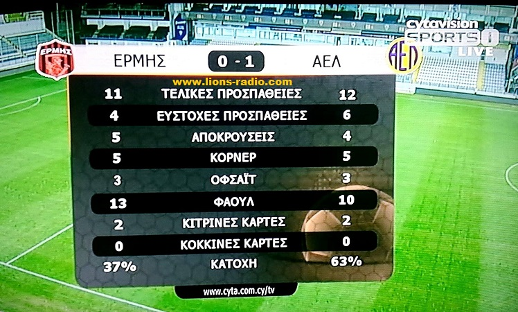 StatsB-Ermis-AEL