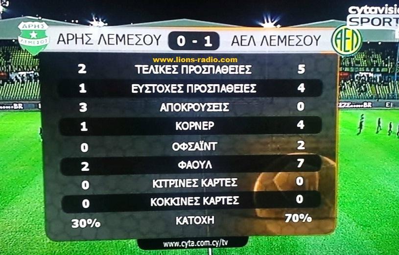 aris-AEL-cup1st
