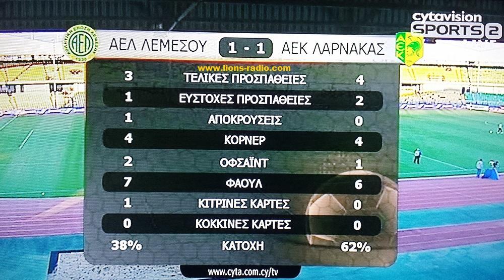 Stats AEL - aek A