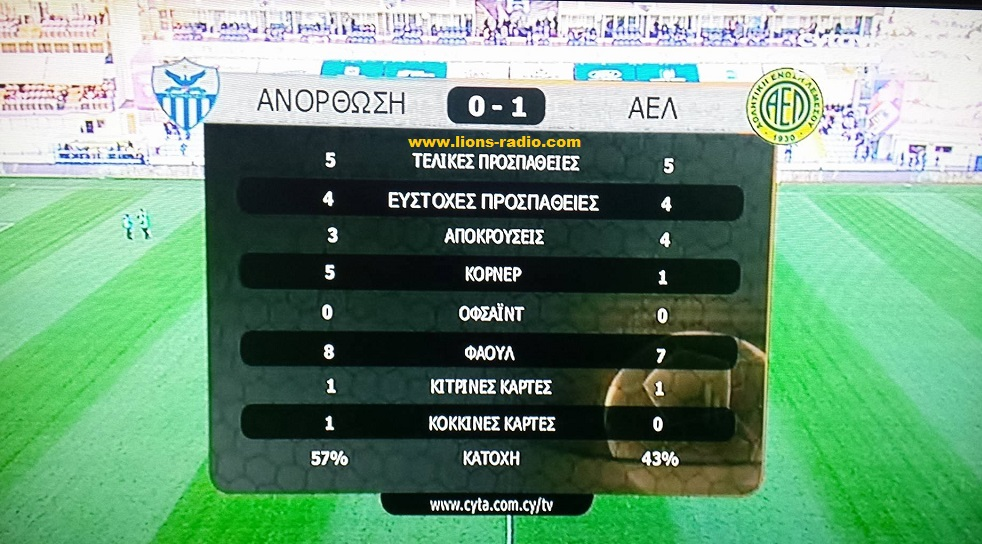 Stats-Ano-AEL