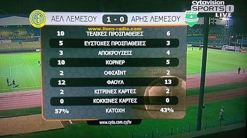 Stats AEL ARIS b imixrono