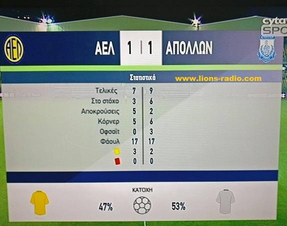 statsb'AEL-apollon