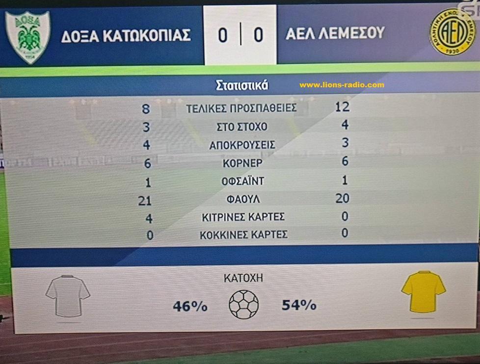 stats b' doxa - AEL 0-0