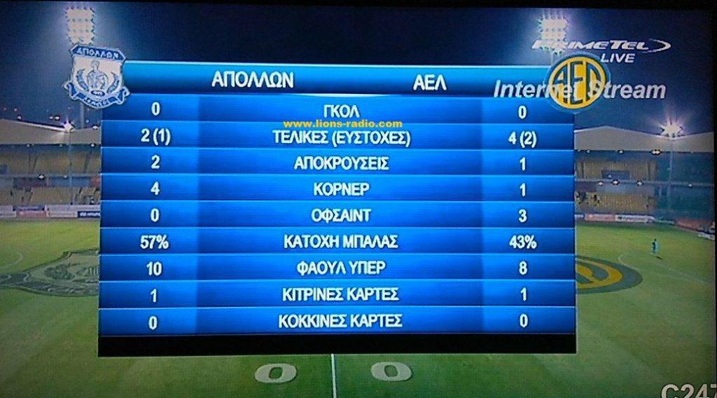 Stats-Apollon-AEL