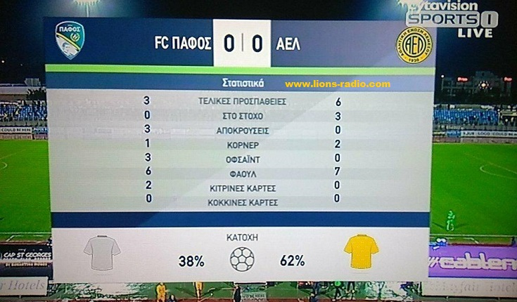 Stats-Pafos-AEL