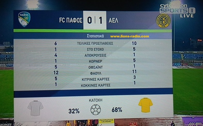 Stats-Pafos-AELB