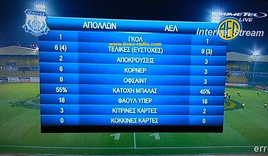 Stats-apollon-AELb