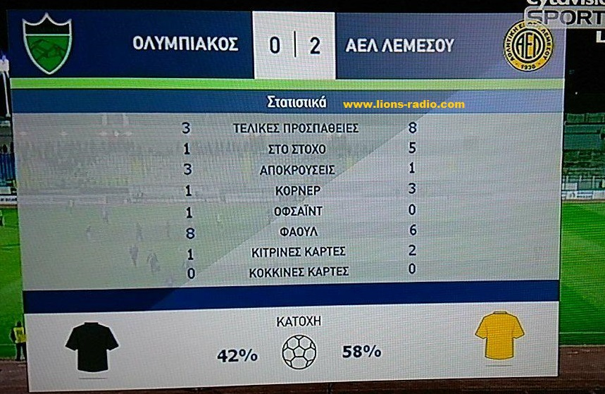 stats_a-Olymbiakos-AEL