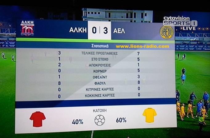 Stats Alki - AEL a imixrono