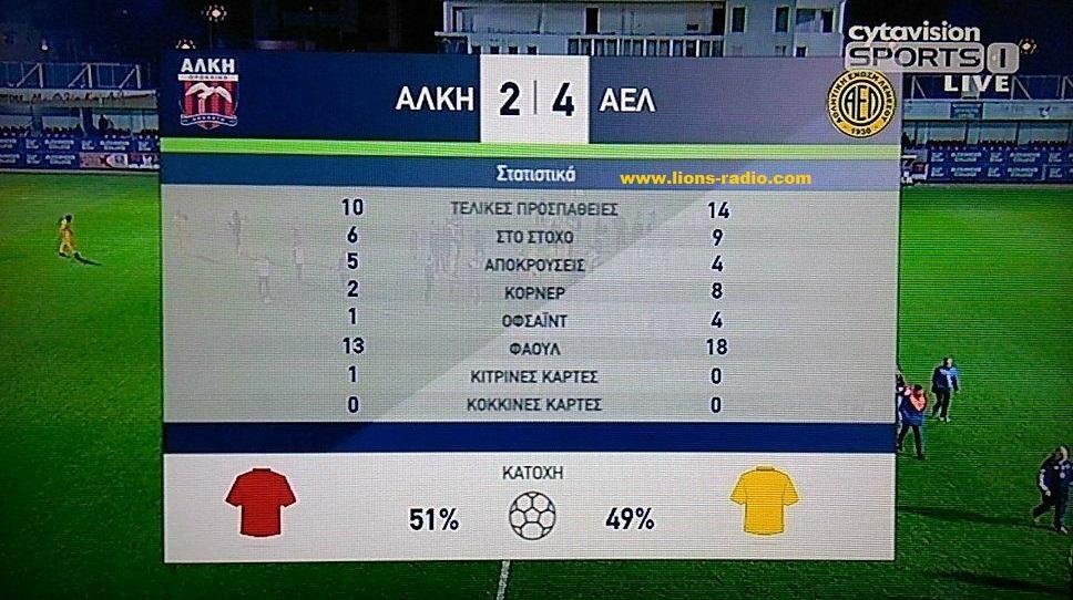 Stats Alki - AEL b imixrono