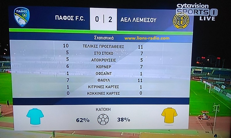 Pafos-AELbstats