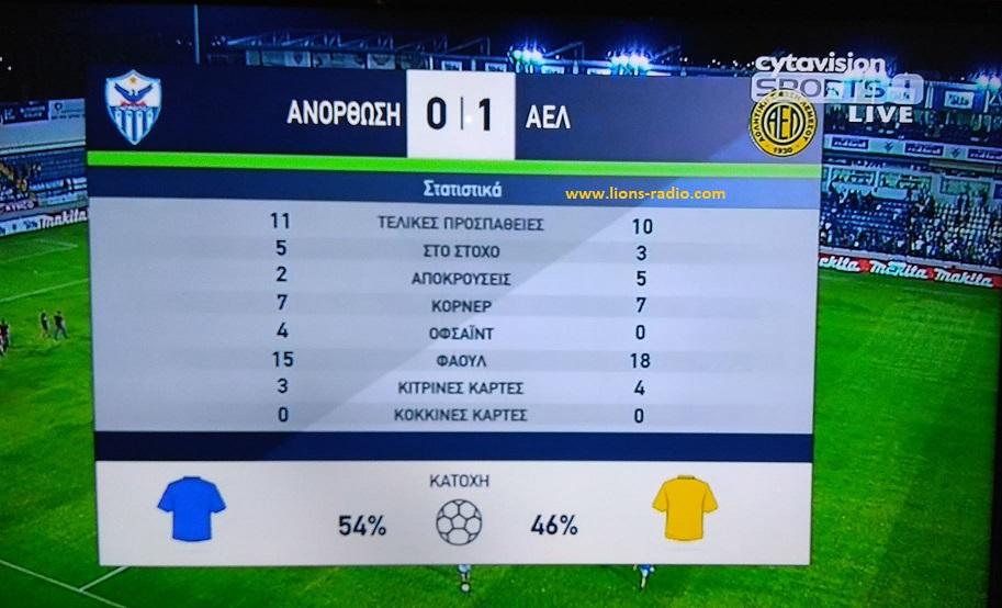Statistika b Ano- AEL