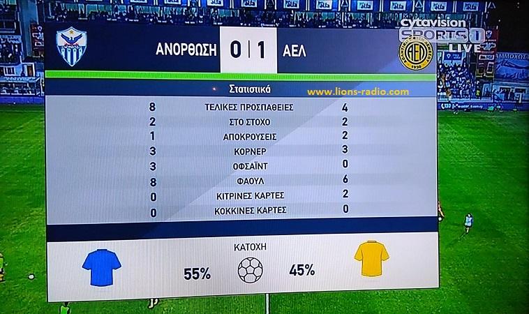 statistika a Ano-AEL