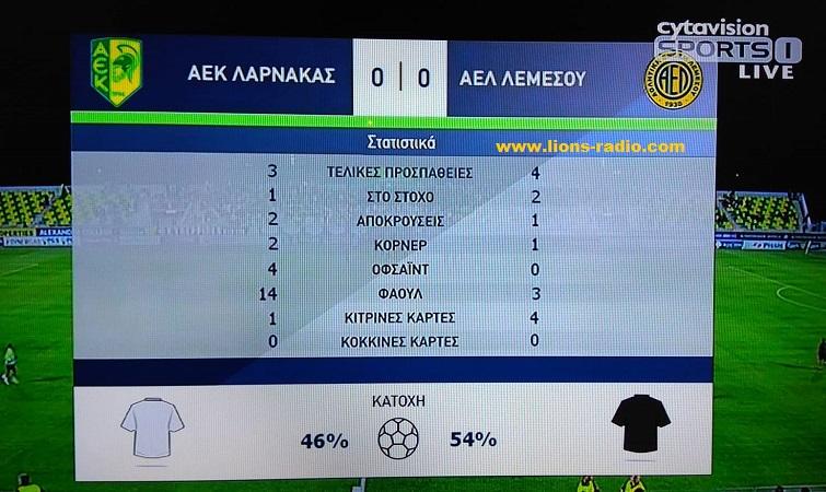 aek-AEL-astats