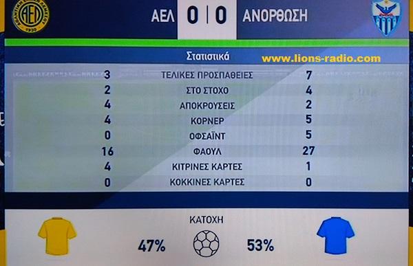 AEL-anorthosiBstats
